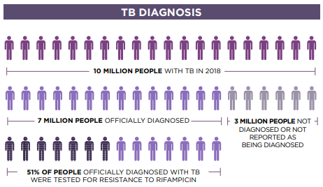 Treatment Action Group (TAG) has developed new guidelines for people working in the field of tuberculosis